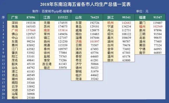 非珠gdp_广东珠三角和非珠地区的差距为什么这么大