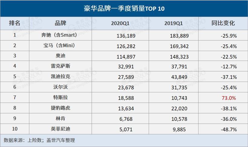 一季度豪华品牌销量TOP 10:BBA领跌,特斯拉激增7成