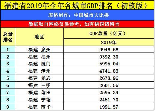福建最新GDP出炉_曾毓群一举超过李嘉诚,以345亿美元的身价成为香港新首富