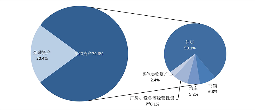 """你""""被平均""""了吗?央行调查:城镇居民户均总资产超300万元,96%有房"""