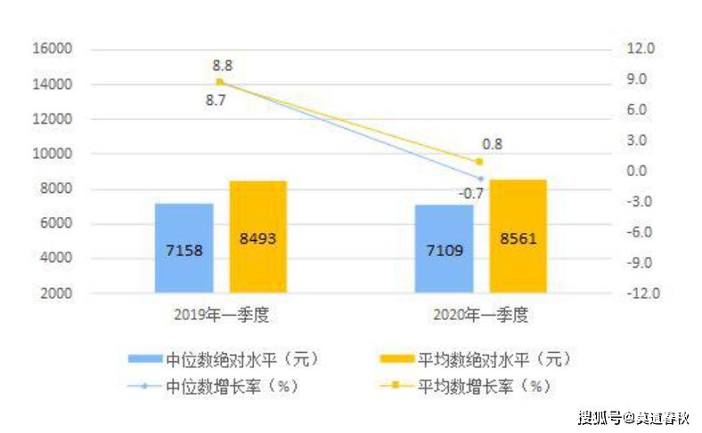 家庭人均可支配收入_人均可支配收入