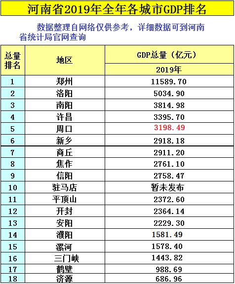 郸城县的gdp在河南省的排名_上半年河南省各市GDP,快来看看商丘的排行