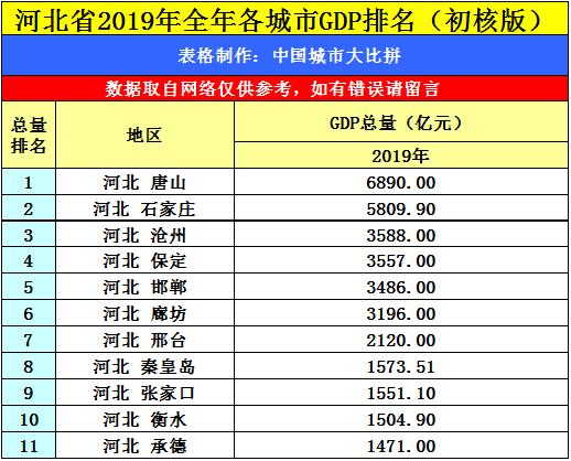 河北省内城市gdp排名2020_2020年各省市区GDP排名 新