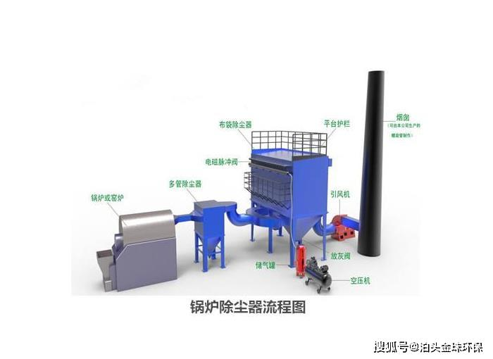 原2吨生物质锅炉布袋除尘,采用200袋脉冲袋式除尘器,排放浓度可达10毫克/立方米