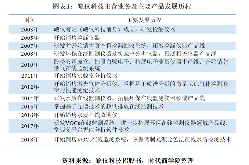 皖仪科技IPO观察:尴尬的核心业务市占率
