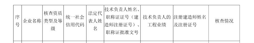 32家建企资质被撤!资质动态核查仅三成合格!