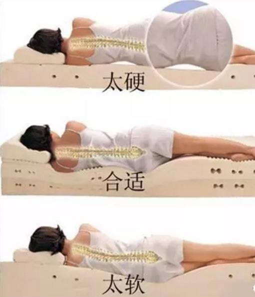 <a href=http://www.52fukang.com/yybjs/ target=_blank class=infotextkey>腰椎间盘突出</a>患者应当选择正确的床垫