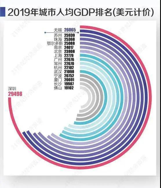 深圳市gdp是多少2019_2019年全国普通地级市GDP20强出炉