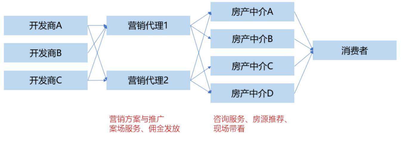 互联网下房产交易中的服务与价值重构