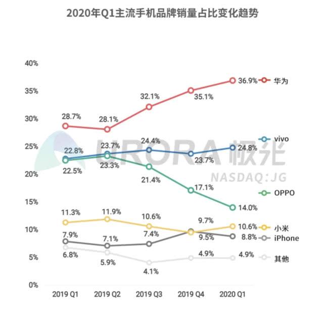 极光Q1国内手机市场报告:华为份额逼近四成,vivo稳居第二