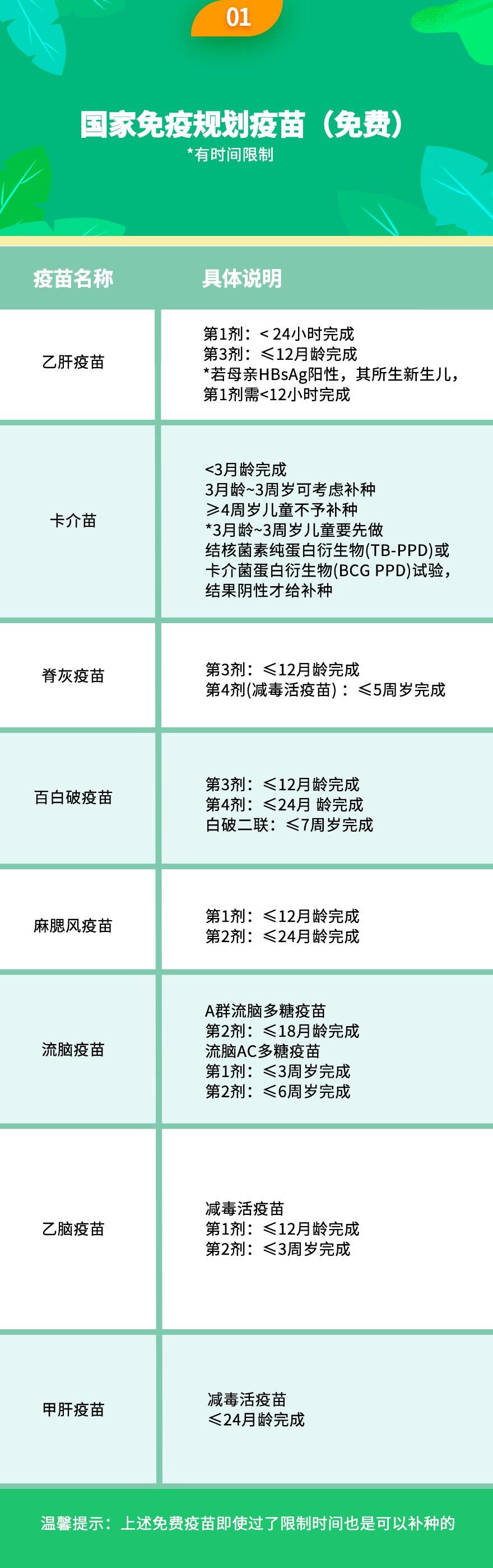 儿童疫苗接种时间表_2020年深圳疫苗预防接种时间表一览_免疫