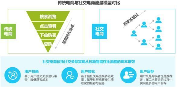 姜玉阳的故事_产品分析   社交电商赛道拥挤,京喜发展迅速缘由?_世界新闻网