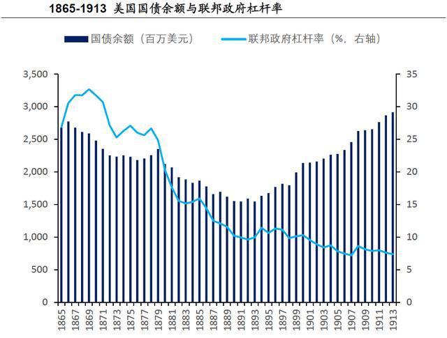 美国200年gdp多少_200年美国增长之路,中国人均GDP相当于美国的1976年