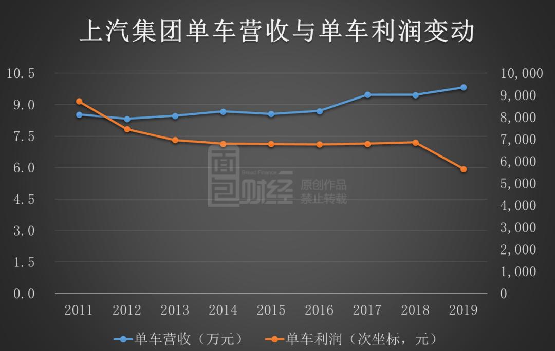 """上汽集团十年来利润首次下滑:当""""规模""""优势成为掣肘"""
