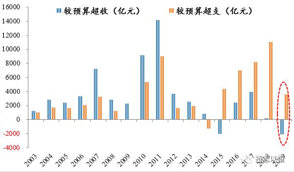 2019年gdp及财政收入_2019各省财政收入图