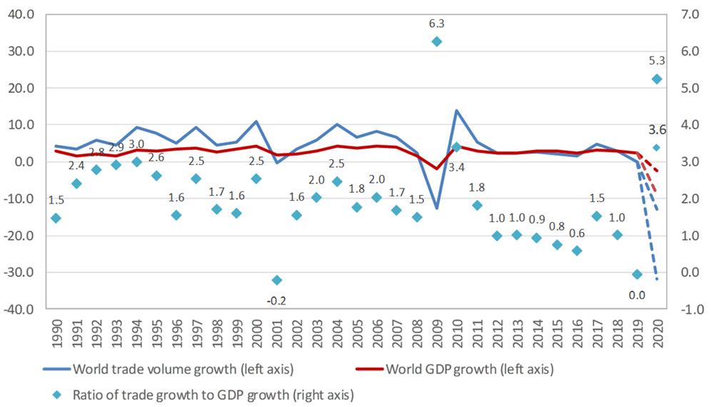 世界gdp增长_预测总是太乐观 全球经济增长正在达到其极限