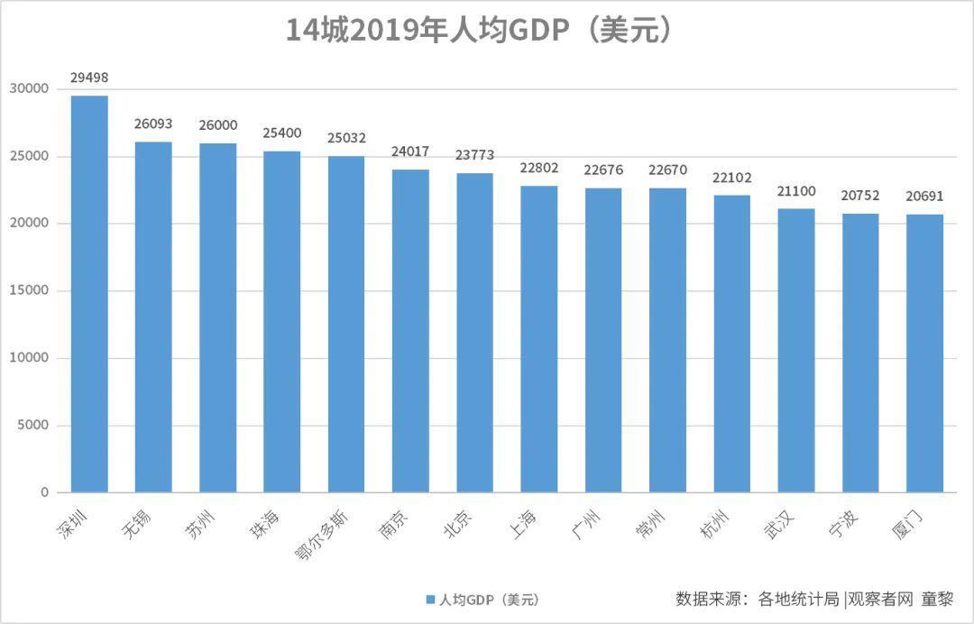 gdp人均排名_人均gdp