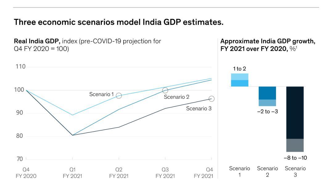2021印度gdp多少_印度各邦gdp