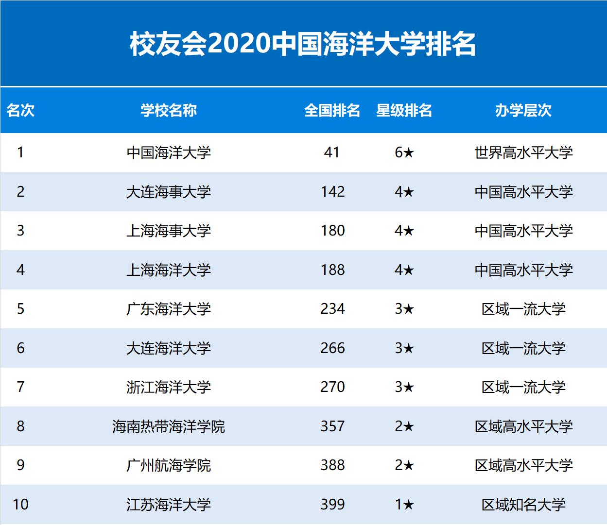 2020校友会全国独立_...中国海洋大学第1,广东海洋大学第5--艾瑞深校友会