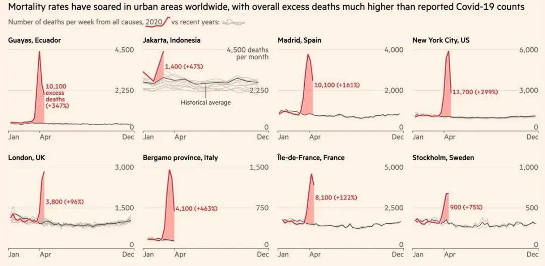 分析疫情期间14国死亡人数,英媒得出个可怕结论!
