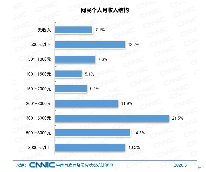 中国互联网络信息中心:20.8%的网民月收入1000元以下