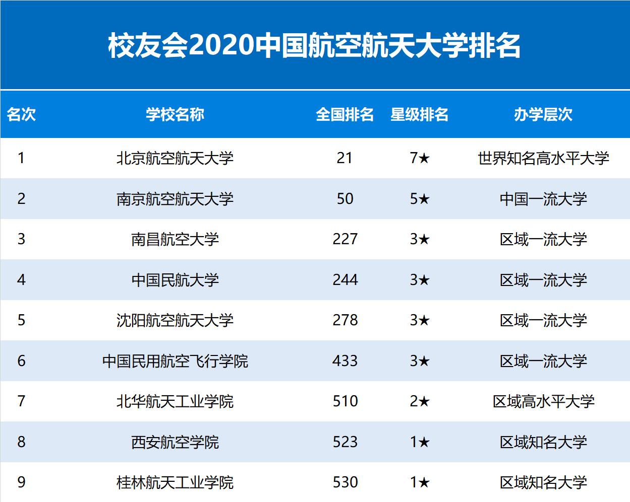 2020中国航空航天大学排名发布,北京航空航天大学雄居第一