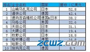 甚么叫无刷电机,2019年数控机床前十排名榜单,中国企业无一上榜!_生产