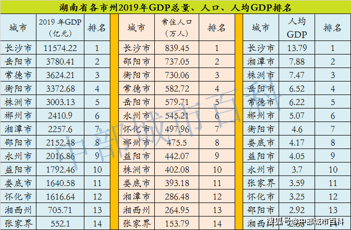 2021湖南各市人均GDP排名_湖南省各县市人均GDP排名,湖南各县市gdp经济排名表