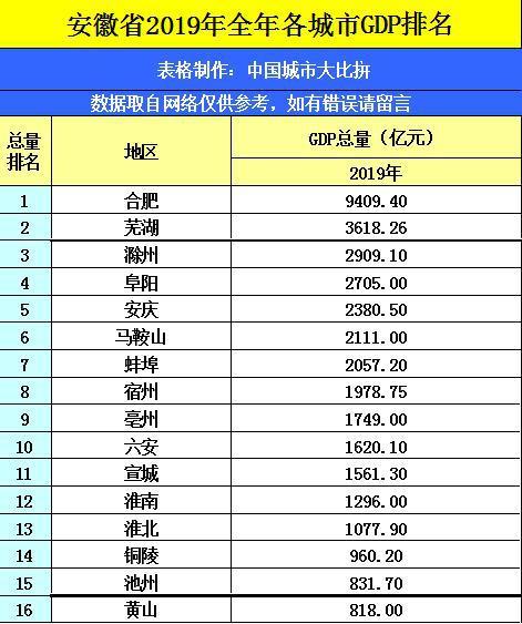 2019六安gdp_2019年六安中考体育