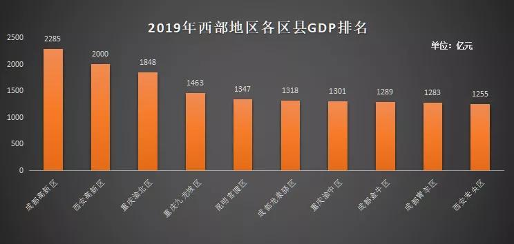 西安高新区gdp如何划分_吓一跳 去年我国高新区GDP总和比俄罗斯全国GDP还高