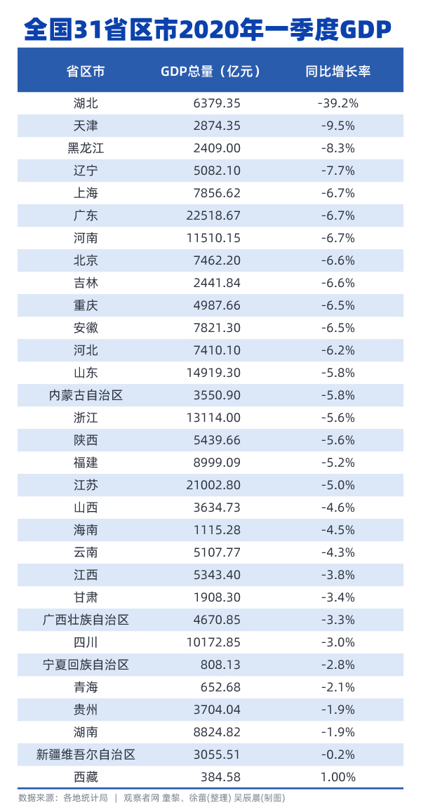 湖北2020一季度gdp出炉_2020中国省份GDP出炉 陕西高于江西,湖北反超湖南