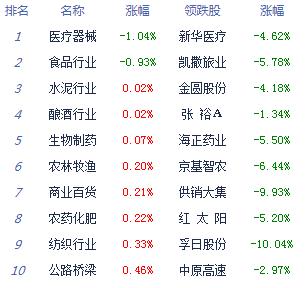 收评:三大股指四月红盘收官 两市近百股涨停