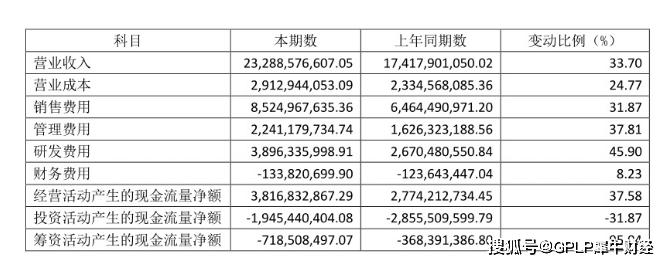 恒瑞医药全资子公司新晨医疗行贿案 销售费用4年翻倍去哪了?