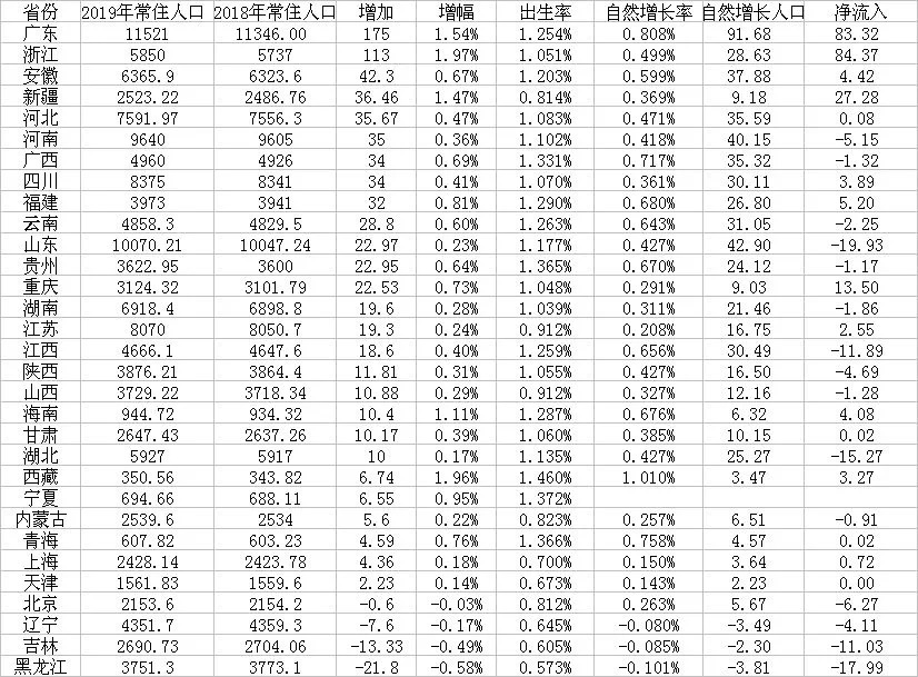 广东常住人口怎么区分_广东各市常住人口(2)