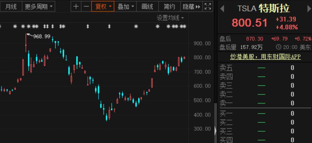 """特斯拉股价1个月飙涨129%!首次连续三季盈利、国产车又要降价、A股""""兄弟""""再次开启狂欢?"""