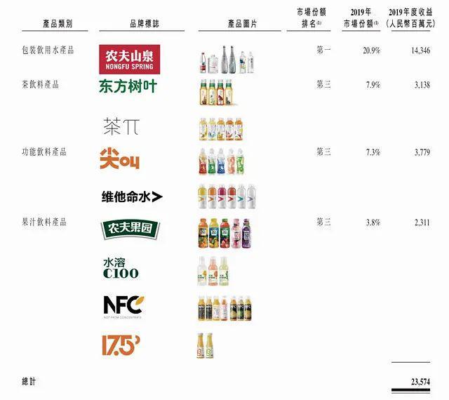 农夫山泉成本终于曝光:1元的水6角钱毛利,去年给股东分了96亿红利!