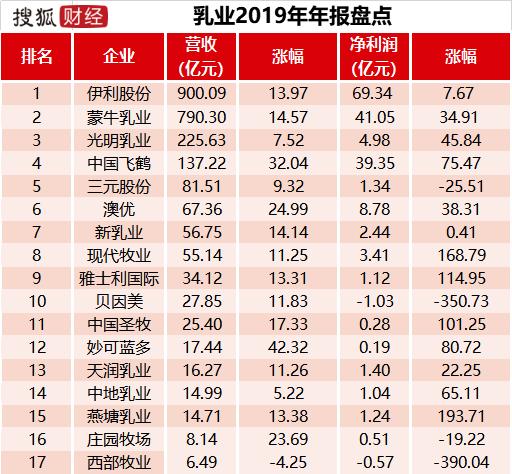 """乳业年报盘点:伊利、蒙牛营收差距扩大至110亿,""""双寡头""""瓜分七成市场"""