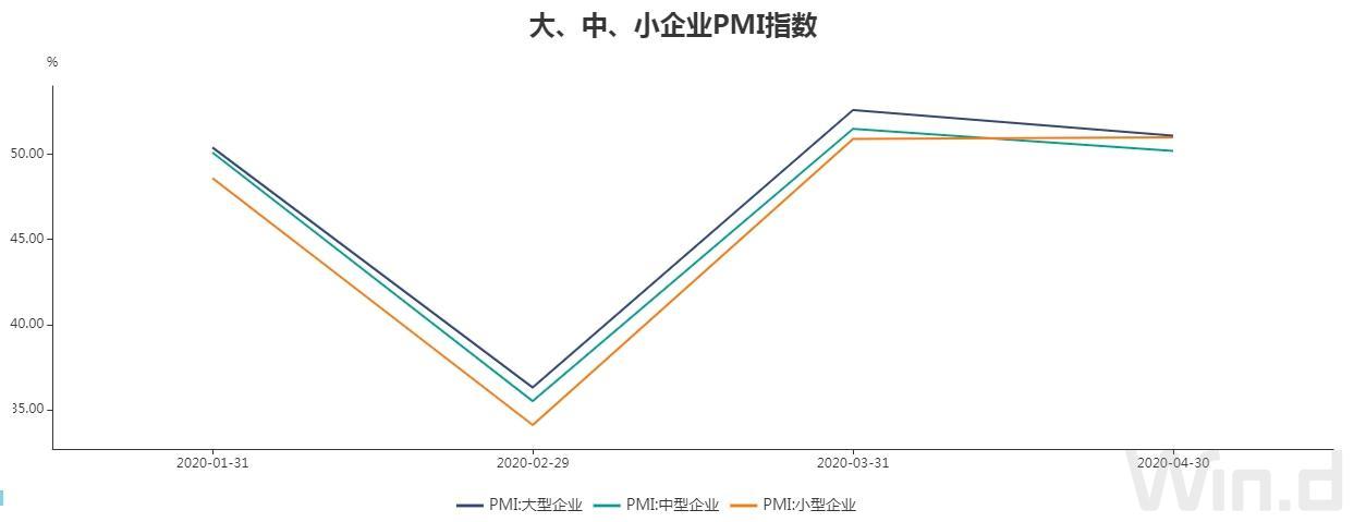 需求疲软!4月制造业PMI下降1.2个百分点 另一指标已连续四个月在荣枯线下