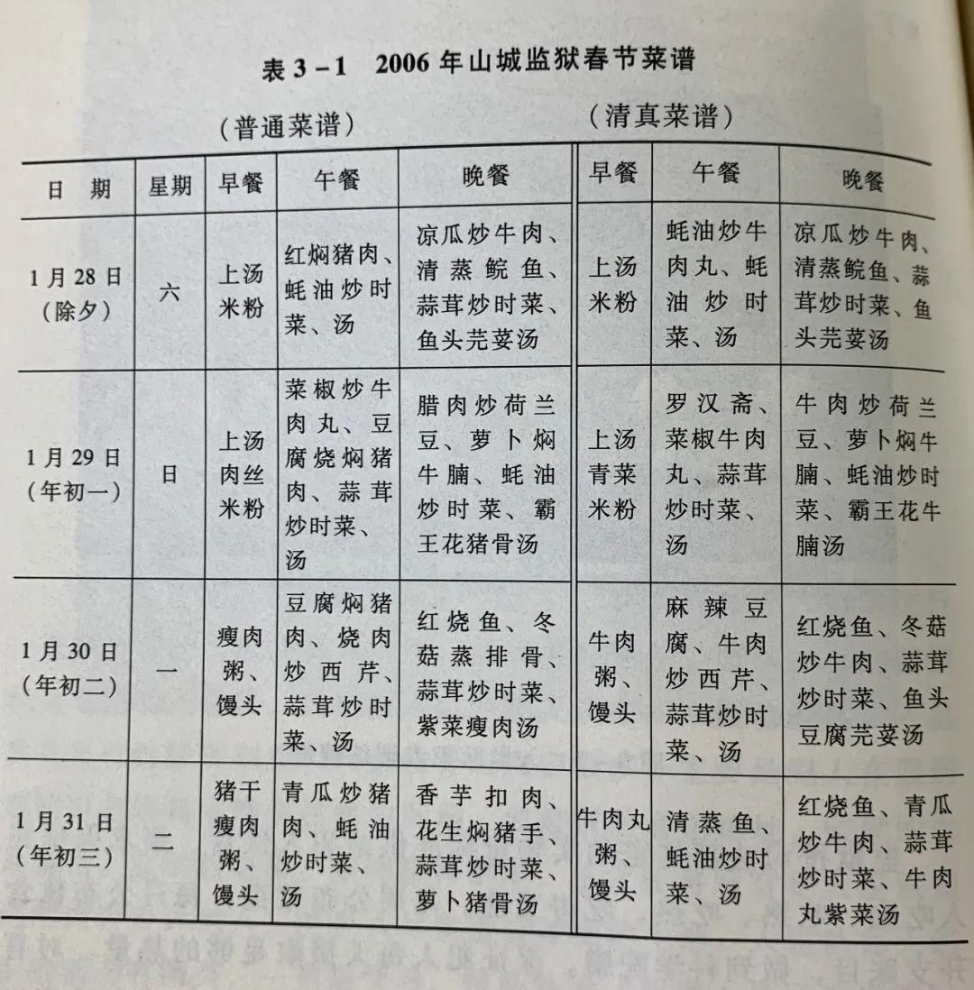 2006年,山城监狱的春节菜谱,出处《监狱亚文化》