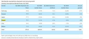 Canalys: 2020年Q1小米全球手机出货量增长9%,增幅第一