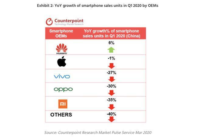 Counterpoint:苹果iPhone 11连续7个月成中国最畅销机型