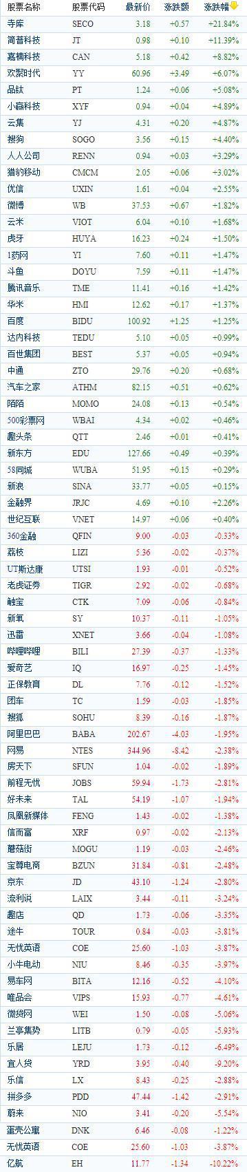 中国概念股周四收盘涨跌互现 寺库飙涨近22%
