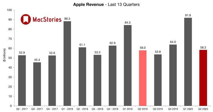 """""""软硬兼施"""" 苹果艰难保增长"""