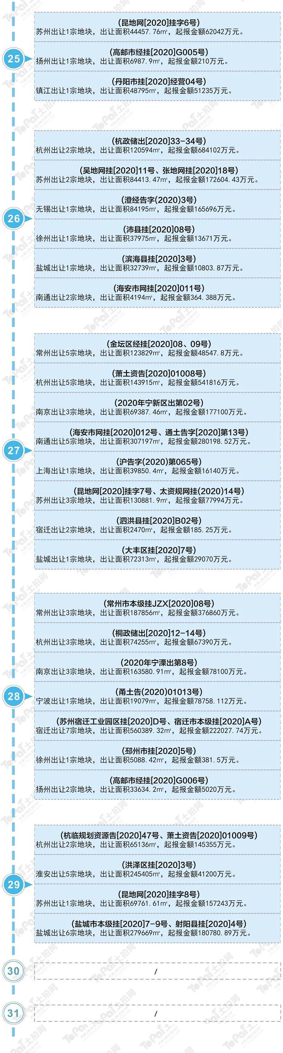 【土拍月历】土拍网重点监测城市5月土拍日历一览