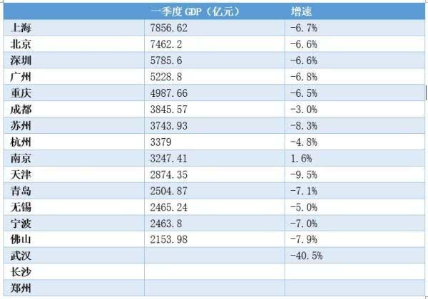 2020南京一季度城市gdp_2020一季度GDP全国20强城市出炉,西安 南通两市挺进20强