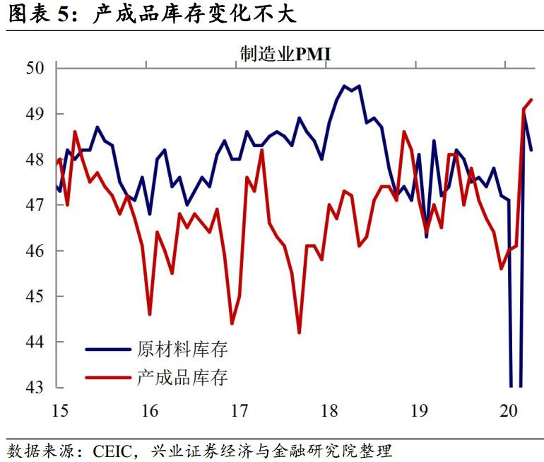 【兴证宏观】外需压力下,经济继续回暖——4月PMI数据点评