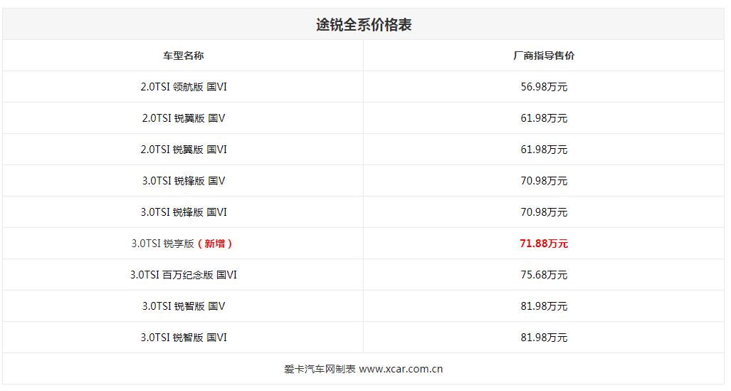 原大众途锐3.0TSI享受销售71.88万元