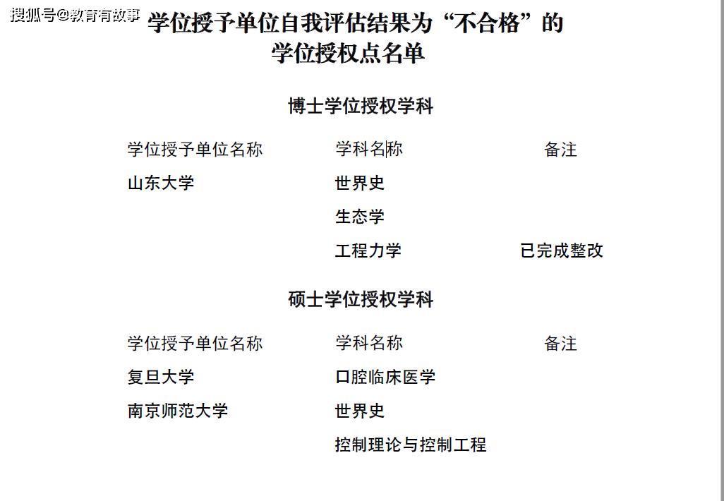 山东大学、复旦大学、南京师大等被教育部点名批评,要求立即整改