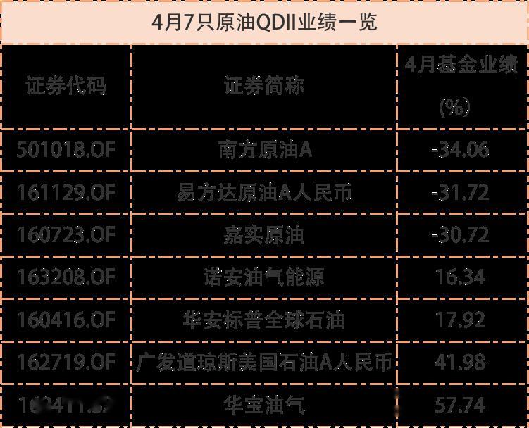 基金前四月业绩放榜:最高赚35%,油气QDII最多亏70%垫底