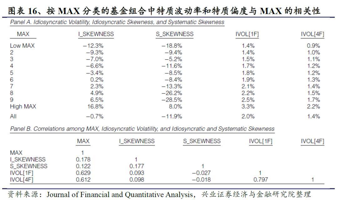 共同基金投资者是否会高估基金极端正收益发生的概率?
